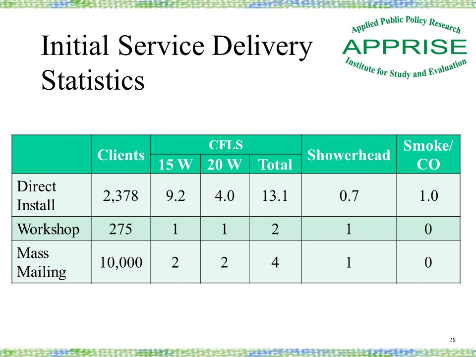 Initial Service Delivery Statistics Clients CFLS Showerhead Smoke/ CO 15 W20 WTotal Direct Install 2,3789.24.013.10.71.0 Workshop27511210 Mass Mailing