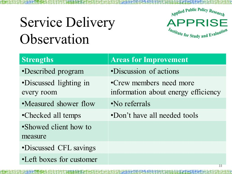 Service Delivery Observation StrengthsAreas for Improvement Described program Discussion of actions Discussed lighting in every room Crew members need more information about energy efficiency Measured shower flow No referrals Checked all temps Don't have all needed tools Showed client how to measure Discussed CFL savings Left boxes for customer 33