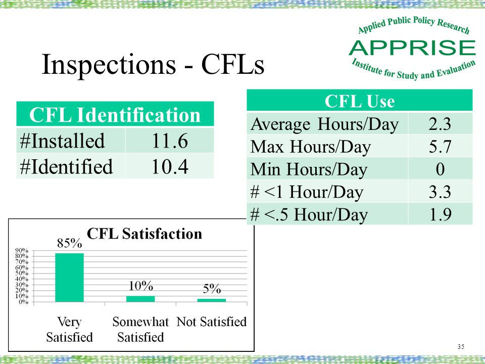 Inspections - CFLs 35 CFL Identification #Installed11.6 #Identified10.4 CFL Use Average Hours/Day2.3 Max Hours/Day5.7 Min Hours/Day0 # <1 Hour/Day3.3