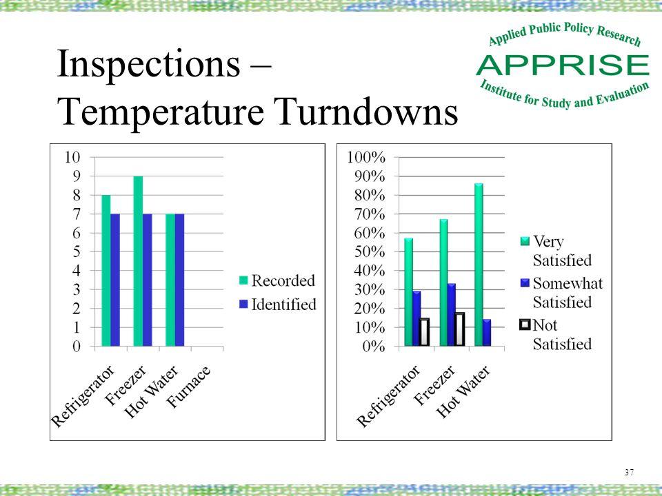 Inspections – Temperature Turndowns 37