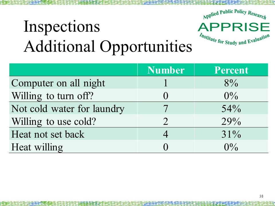 Inspections Additional Opportunities NumberPercent Computer on all night18% Willing to turn off 00% Not cold water for laundry754% Willing to use cold 229% Heat not set back431% Heat willing00% 38