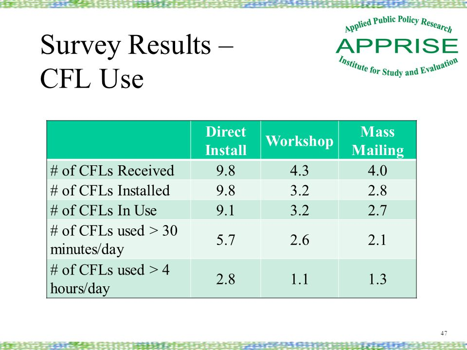 Survey Results – CFL Use 47 Direct Install Workshop Mass Mailing # of CFLs Received9.84.34.0 # of CFLs Installed9.83.22.8 # of CFLs In Use9.13.22.7 # of CFLs used > 30 minutes/day 5.72.62.1 # of CFLs used > 4 hours/day 2.81.11.3