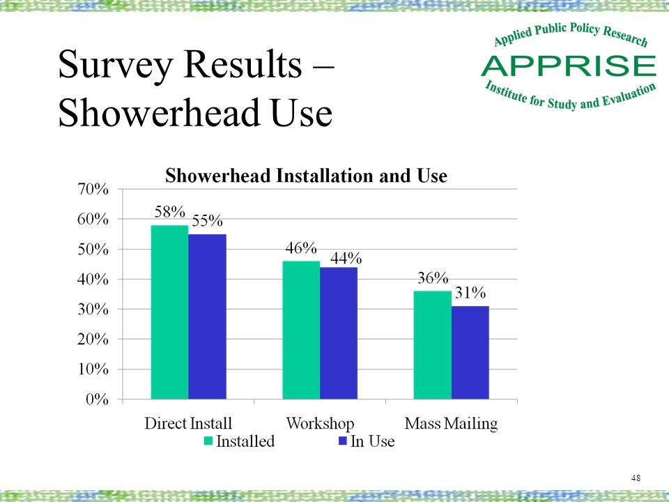 Survey Results – Showerhead Use 48