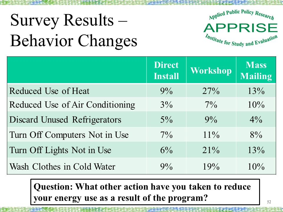 Survey Results – Behavior Changes 52 Direct Install Workshop Mass Mailing Reduced Use of Heat9%27%13% Reduced Use of Air Conditioning3%7%10% Discard U