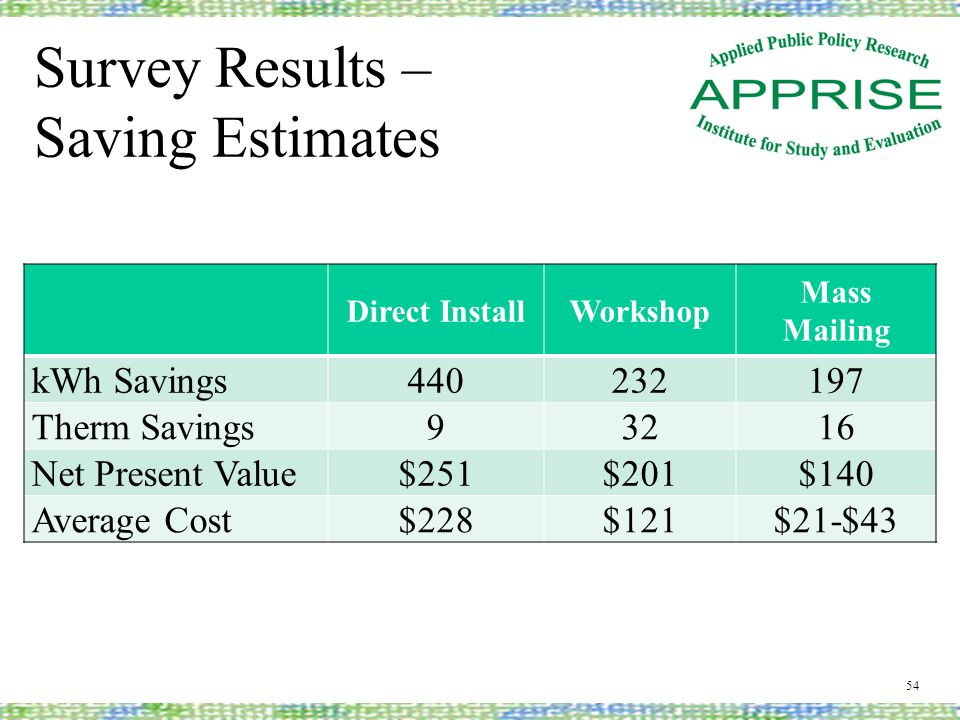 Survey Results – Saving Estimates 54 Direct InstallWorkshop Mass Mailing kWh Savings440232197 Therm Savings93216 Net Present Value$251$201$140 Average Cost$228$121$21-$43