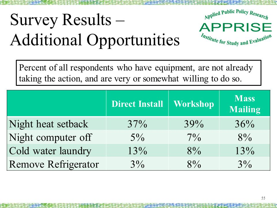 Survey Results – Additional Opportunities 55 Direct InstallWorkshop Mass Mailing Night heat setback37%39%36% Night computer off5%7%8% Cold water laundry13%8%13% Remove Refrigerator3%8%3% Percent of all respondents who have equipment, are not already taking the action, and are very or somewhat willing to do so.