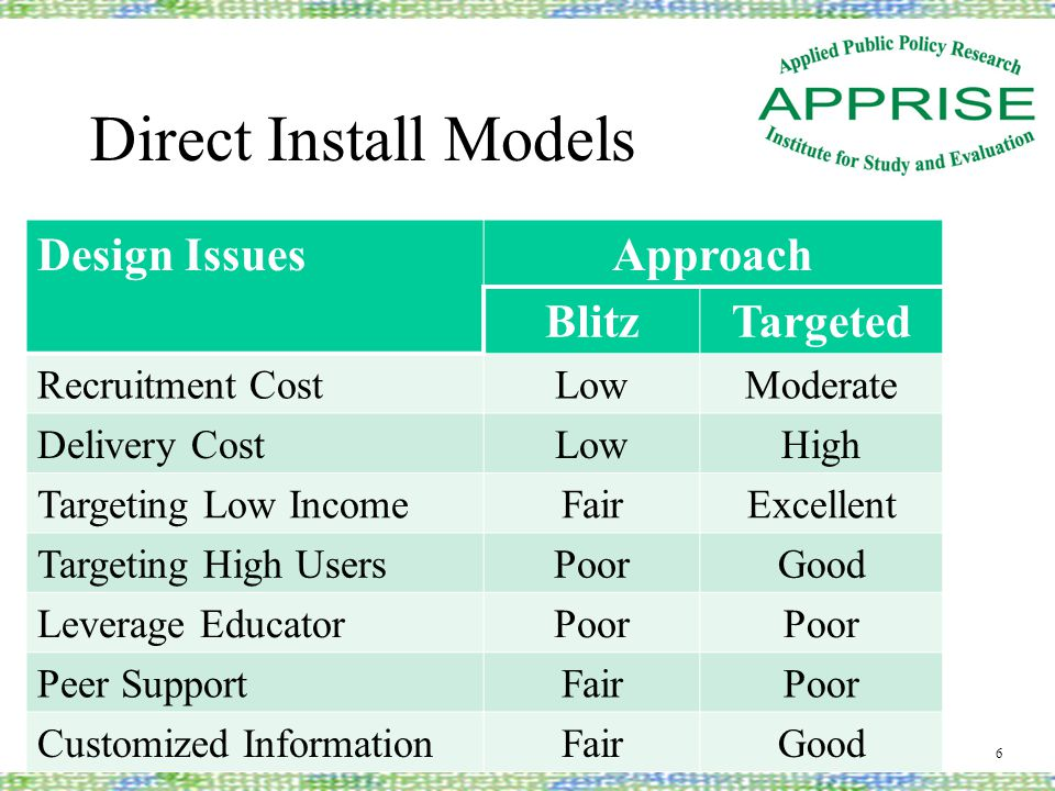 Direct Install Models Design IssuesApproach BlitzTargeted Recruitment CostLowModerate Delivery CostLowHigh Targeting Low IncomeFairExcellent Targeting