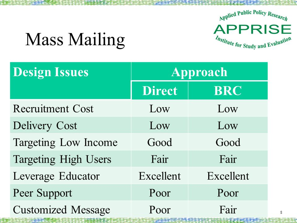 Mass Mailing Design IssuesApproach DirectBRC Recruitment CostLow Delivery CostLow Targeting Low IncomeGood Targeting High UsersFair Leverage EducatorE