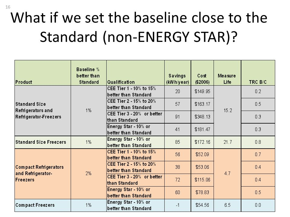 What if we set the baseline close to the Standard (non-ENERGY STAR) 16