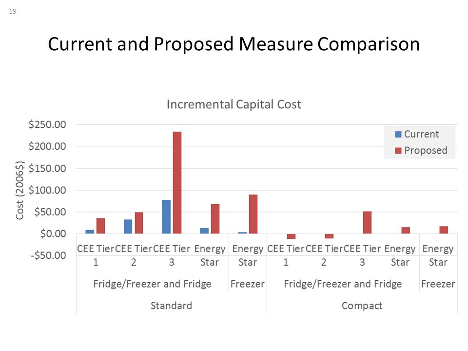 Current and Proposed Measure Comparison 19