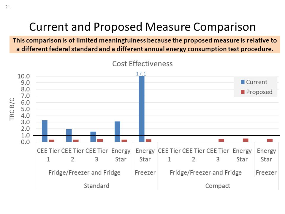 Current and Proposed Measure Comparison 21 17.1 This comparison is of limited meaningfulness because the proposed measure is relative to a different federal standard and a different annual energy consumption test procedure.