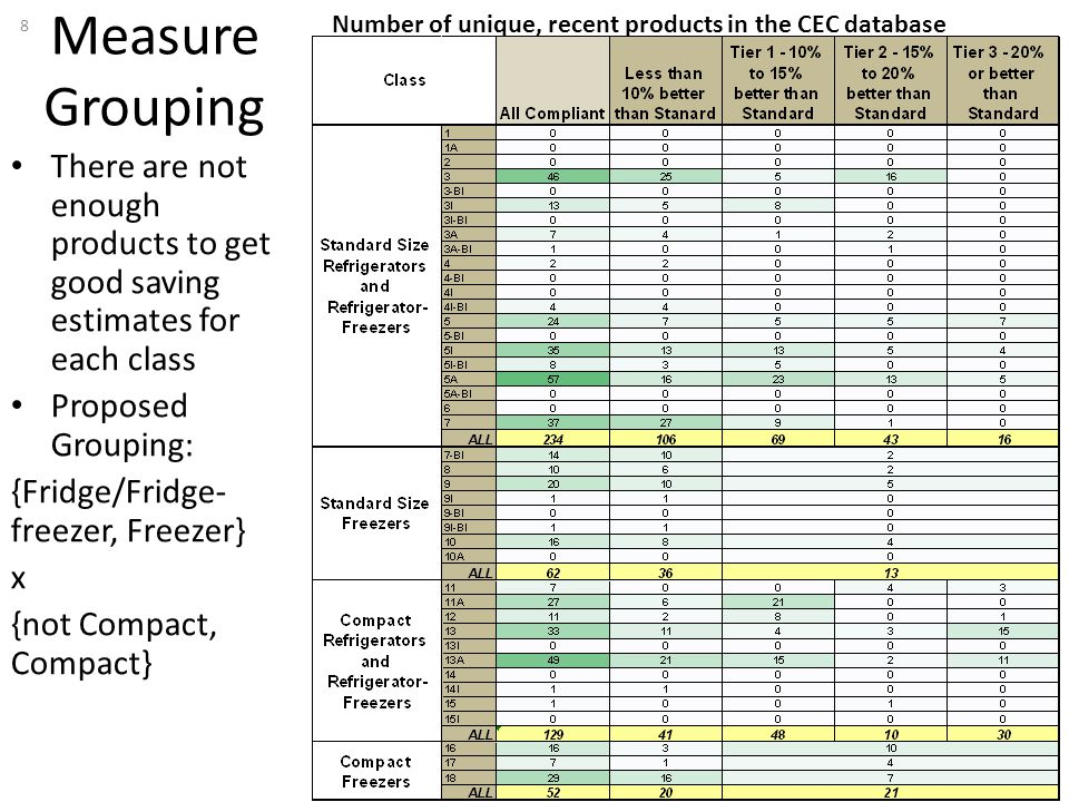 Measure Grouping There are not enough products to get good saving estimates for each class Proposed Grouping: {Fridge/Fridge- freezer, Freezer} x {not Compact, Compact} 8 Number of unique, recent products in the CEC database