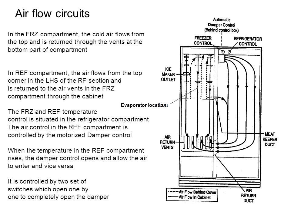 In the FRZ compartment, the cold air flows from the top and is returned through the vents at the bottom part of compartment In REF compartment, the air flows from the top corner in the LHS of the RF section and is returned to the air vents in the FRZ compartment through the cabinet The FRZ and REF temperature control is situated in the refrigerator compartment The air control in the REF compartment is controlled by the motorized Damper control When the temperature in the REF compartment rises, the damper control opens and allow the air to enter and vice versa It is controlled by two set of switches which open one by one to completely open the damper Air flow circuits Evaporator location
