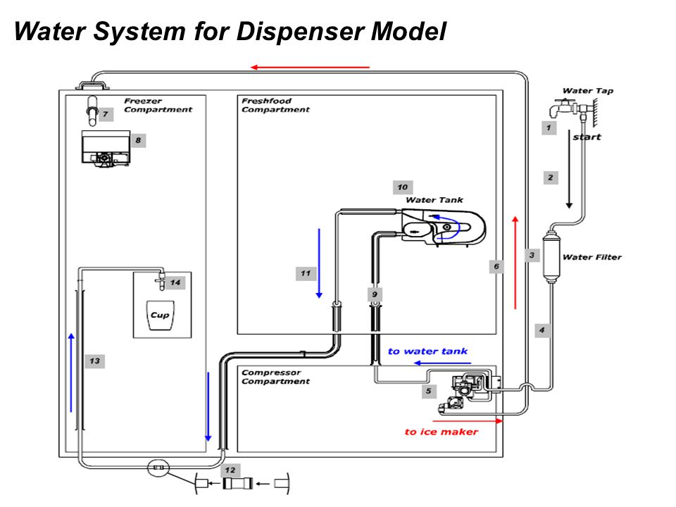 Water System for Dispenser Model