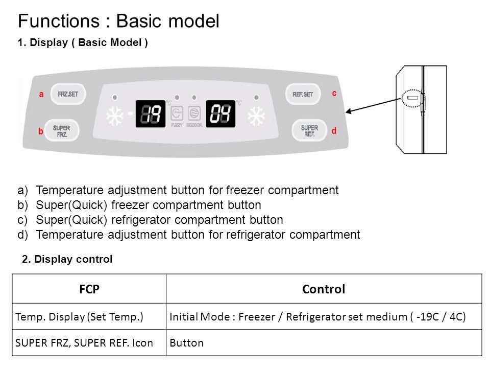 Functions : Basic model 1.