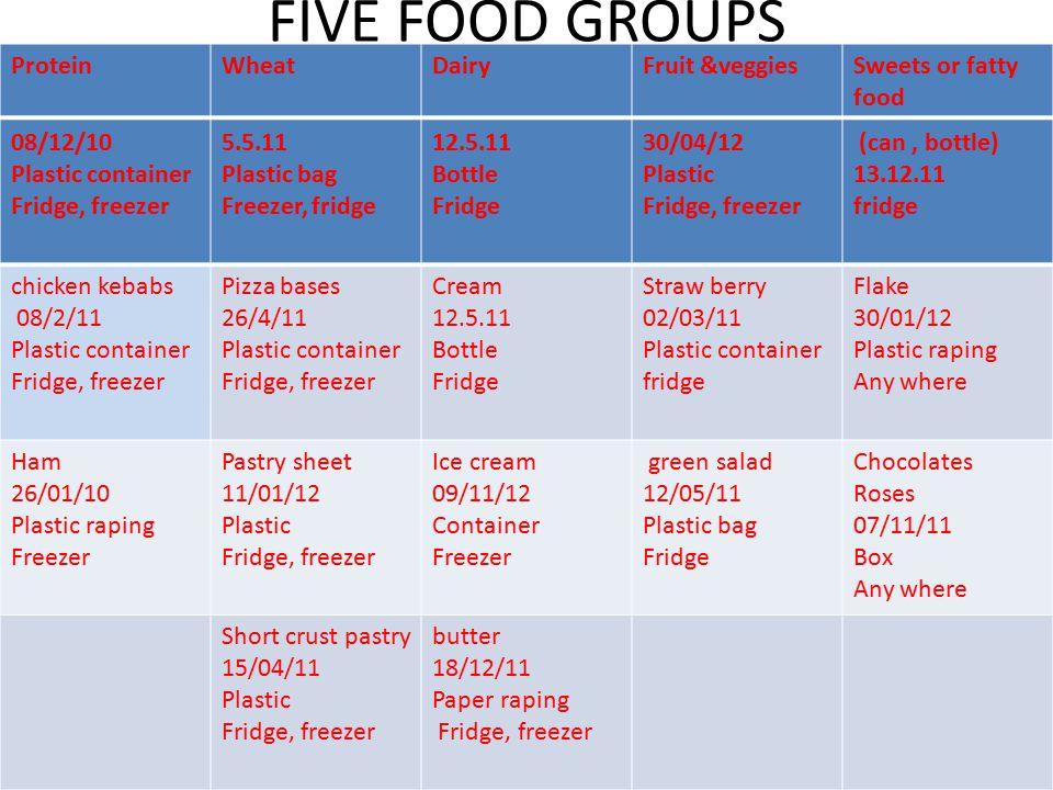FIVE FOOD GROUPS Chicken tenders 08/12/10 Plastic container Fridge, freezer white Bread 5.5.11 Plastic bag Freezer, fridge Milk 12.5.11 Bottle Fridge