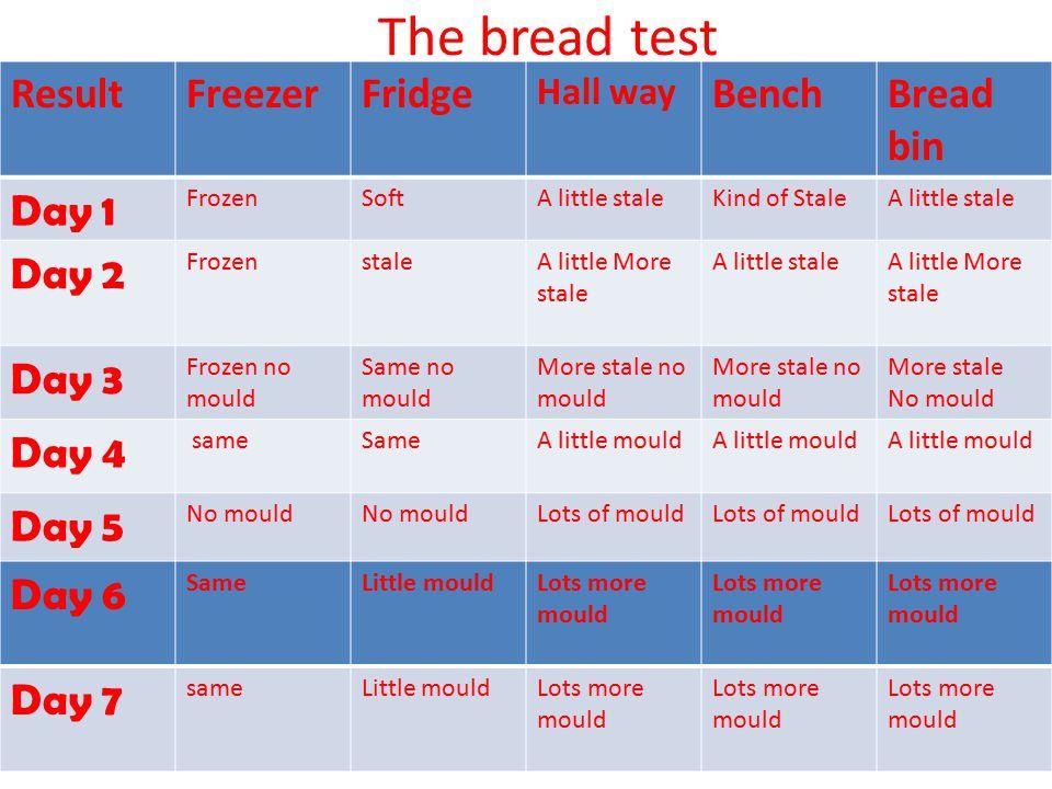 The bread test ResultFreezerFridge Hall way BenchBread bin Day 1 FrozenSoftA little staleKind of StaleA little stale Day 2 FrozenstaleA little More st