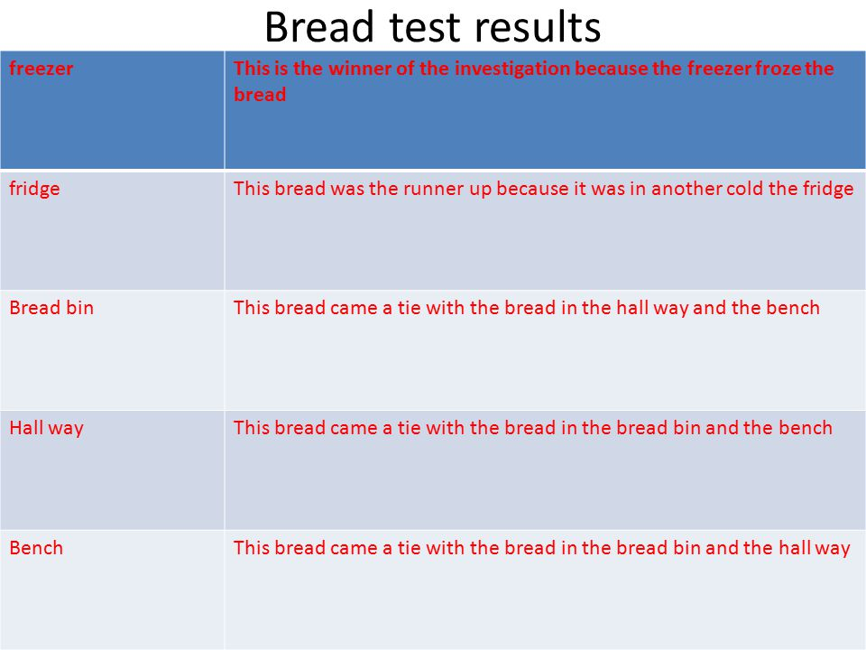 Bread test results freezerThis is the winner of the investigation because the freezer froze the bread fridgeThis bread was the runner up because it was in another cold the fridge Bread binThis bread came a tie with the bread in the hall way and the bench Hall wayThis bread came a tie with the bread in the bread bin and the bench BenchThis bread came a tie with the bread in the bread bin and the hall way