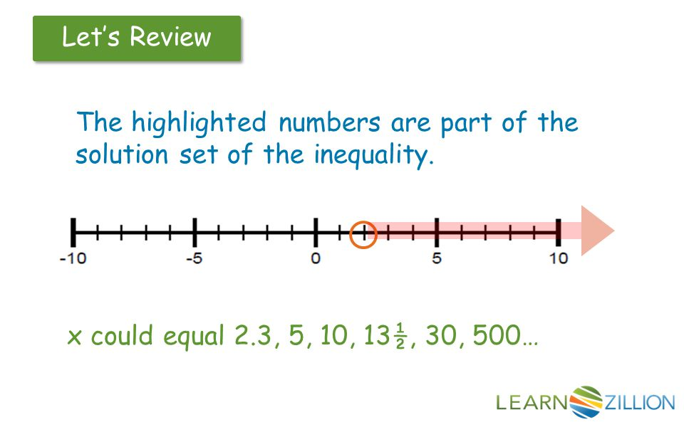 The highlighted numbers are part of the solution set of the inequality. x could equal 2.3, 5, 10, 13½, 30, 500…