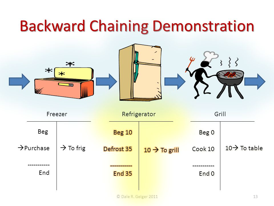 Backward Chaining Demonstration FreezerGrill Beg  Purchase ----------- End  To frig Beg 0 Cook 10 ----------- End 0 Beg 0 Cook 10 ----------- End 0 10  To table © Dale R.