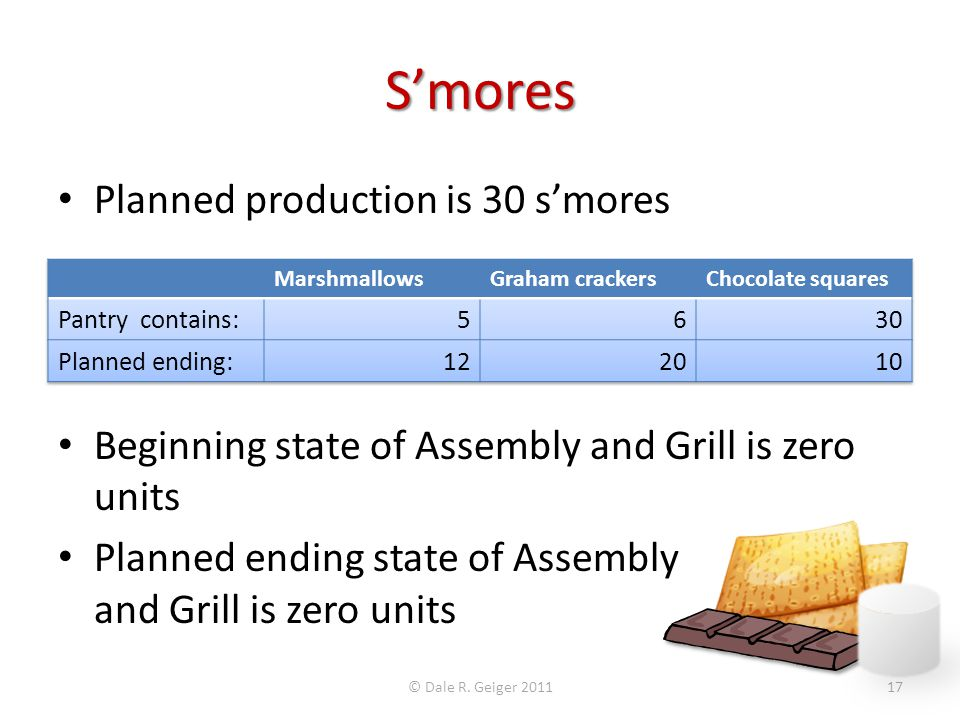 S'mores Planned production is 30 s'mores Beginning state of Assembly and Grill is zero units Planned ending state of Assembly and Grill is zero units © Dale R.