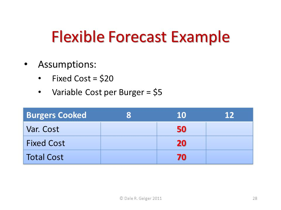 Flexible Forecast Example Assumptions: Fixed Cost = $20 Variable Cost per Burger = $5 © Dale R.