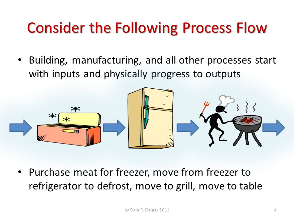 Consider the Following Process Flow Building, manufacturing, and all other processes start with inputs and physically progress to outputs Purchase meat for freezer, move from freezer to refrigerator to defrost, move to grill, move to table © Dale R.