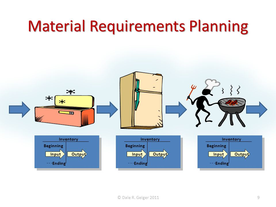 Material Requirements Planning © Dale R.