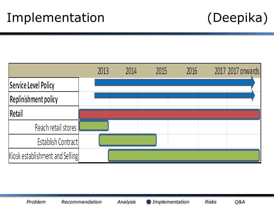 Problem Recommendation Analysis Implementation Risks Q&A Implementation (Deepika)