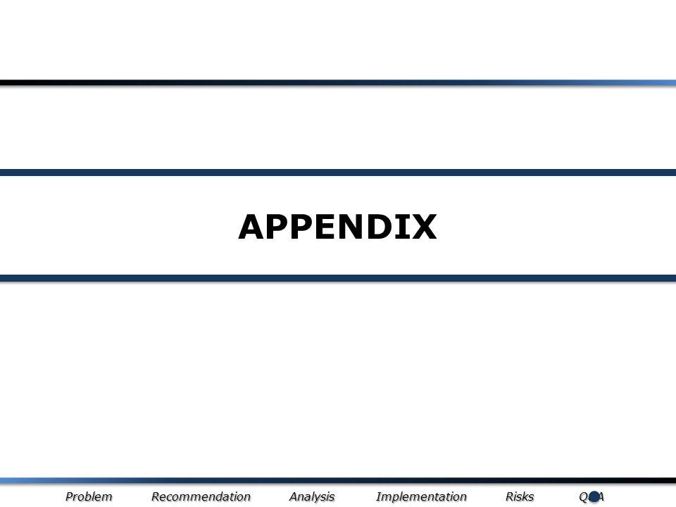 Problem Recommendation Analysis Implementation Risks Q&A APPENDIX