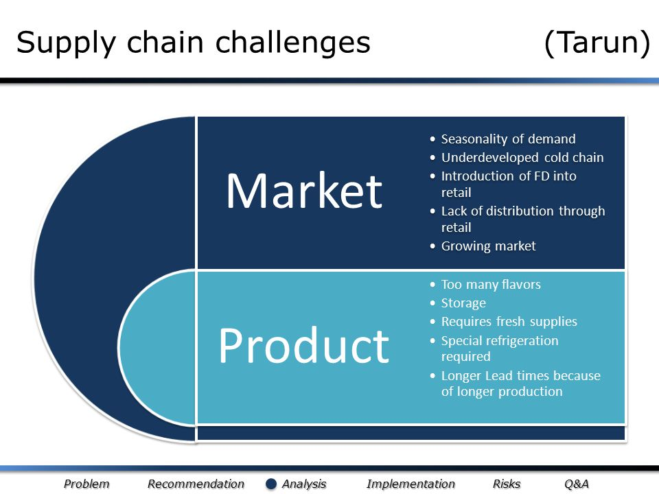 Problem Recommendation Analysis Implementation Risks Q&A Supply chain challenges (Tarun) Market Product Seasonality of demand Underdeveloped cold chai