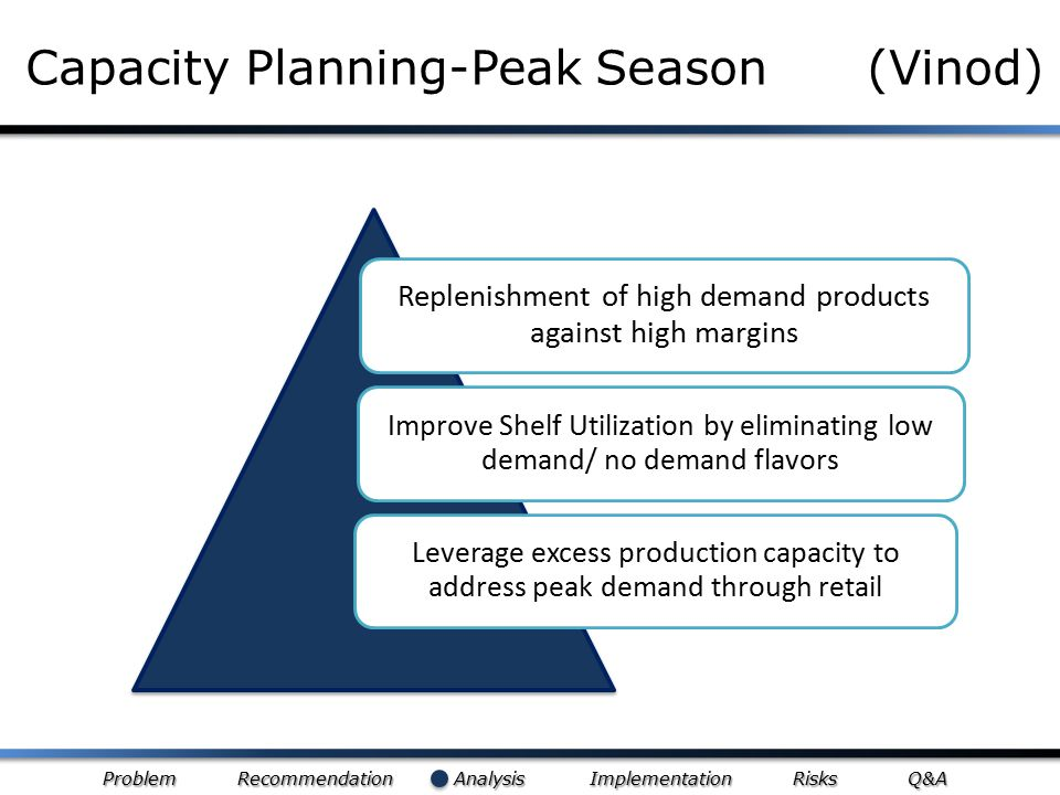 Problem Recommendation Analysis Implementation Risks Q&A Capacity Planning-Peak Season (Vinod) Replenishment of high demand products against high marg