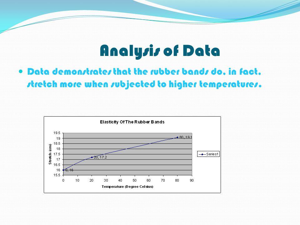 DATA TemperatureTrial 1Trial 2Trial 3 0OC0OC16cm16.2cm15.5cm 20 O C17.2cm17.5cm17.1cm 80 O C19.0cm 19.2cm