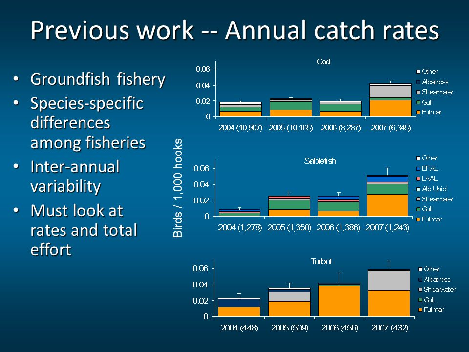 Previous work -- Annual catch rates Groundfish fishery Groundfish fishery Species-specific differences among fisheries Species-specific differences am