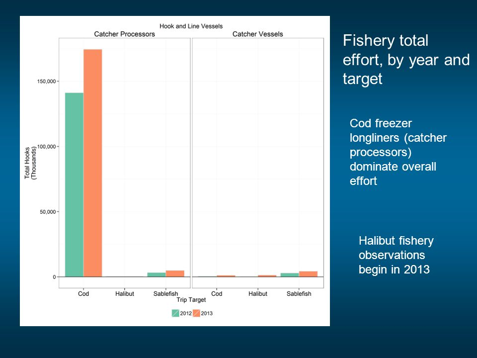 Fishery total effort, by year and target Cod freezer longliners (catcher processors) dominate overall effort Halibut fishery observations begin in 201