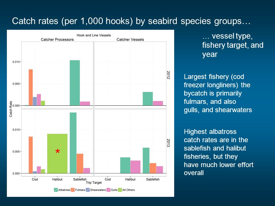 Catch rates (per 1,000 hooks) by seabird species groups… … vessel type, fishery target, and year Largest fishery (cod freezer longliners) the bycatch
