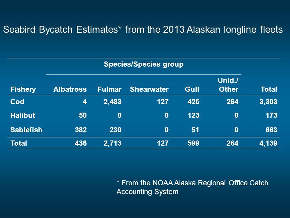 Species/Species group FisheryAlbatrossFulmarShearwaterGull Unid./ OtherTotal Cod42,4831274252643,303 Halibut50001230173 Sablefish3822300510663 Total 4