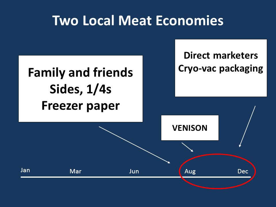 Two Local Meat Economies Family and friends Sides, 1/4s Freezer paper Direct marketers Cryo-vac packaging Jan JunDecMarAug VENISON