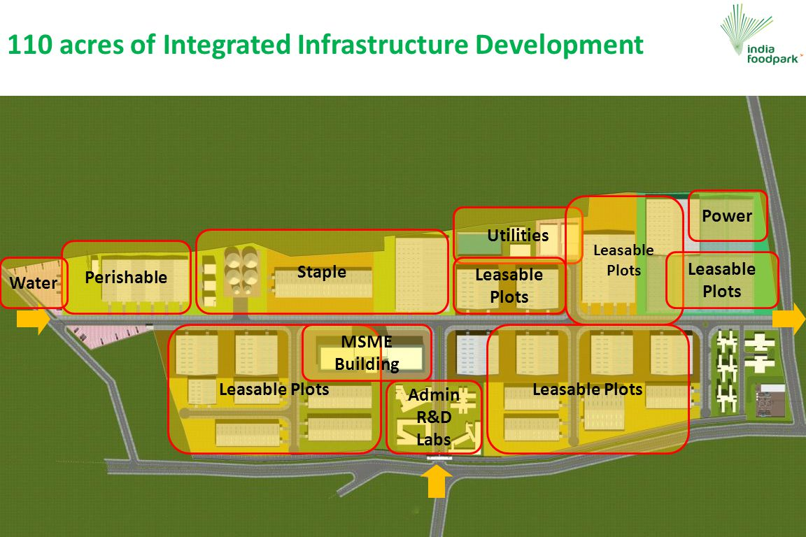 110 acres of Integrated Infrastructure Development Perishable Staple Utilities Power Admin R&D Labs Leasable Plots Water Leasable Plots MSME Building