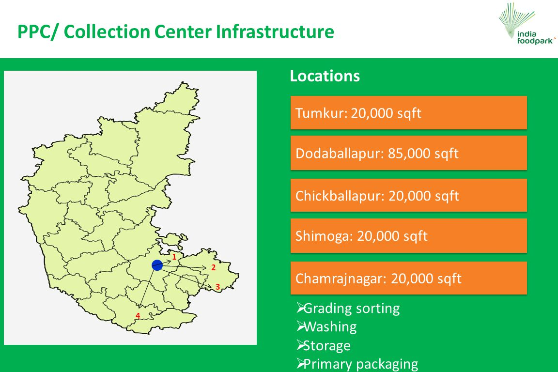 PPC/ Collection Center Infrastructure 1 2 3 4 Locations Tumkur: 20,000 sqft Dodaballapur: 85,000 sqft Chickballapur: 20,000 sqft  Grading sorting  Washing  Storage  Primary packaging Shimoga: 20,000 sqft Chamrajnagar: 20,000 sqft