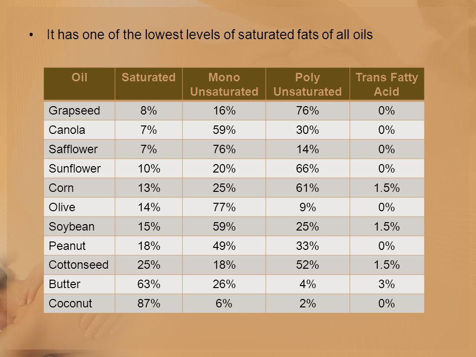 It has one of the lowest levels of saturated fats of all oils OilSaturatedMono Unsaturated Poly Unsaturated Trans Fatty Acid Grapseed8%16%76%0% Canola