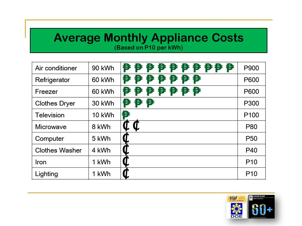 Other Energy Saving Tips Set appliances and equipment to energy saving features; Use laptop computers; Use inkjet printers; and Use email.