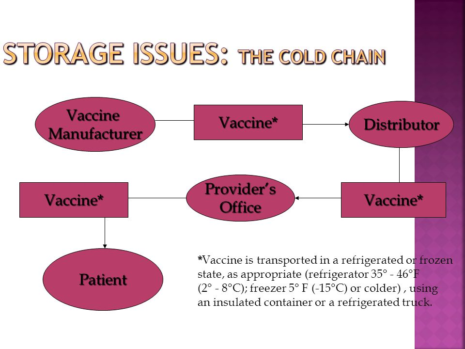 VaccineManufacturer Vaccine* Distributor Vaccine* Provider'sOffice Vaccine* Patient * *Vaccine is transported in a refrigerated or frozen state, as ap