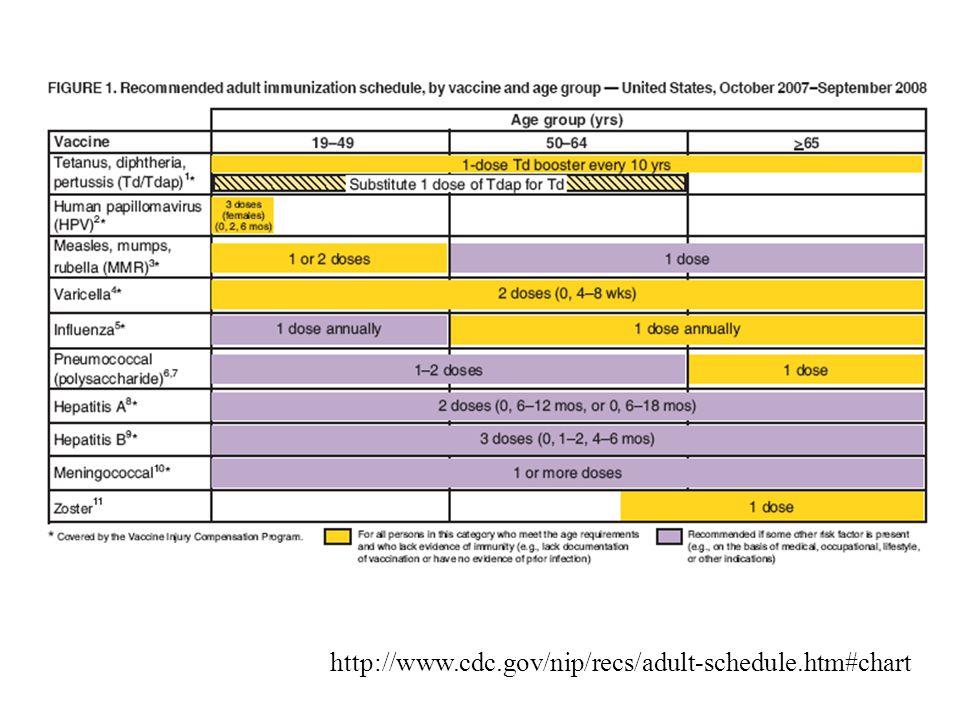 http://www.cdc.gov/nip/recs/adult-schedule.htm#chart