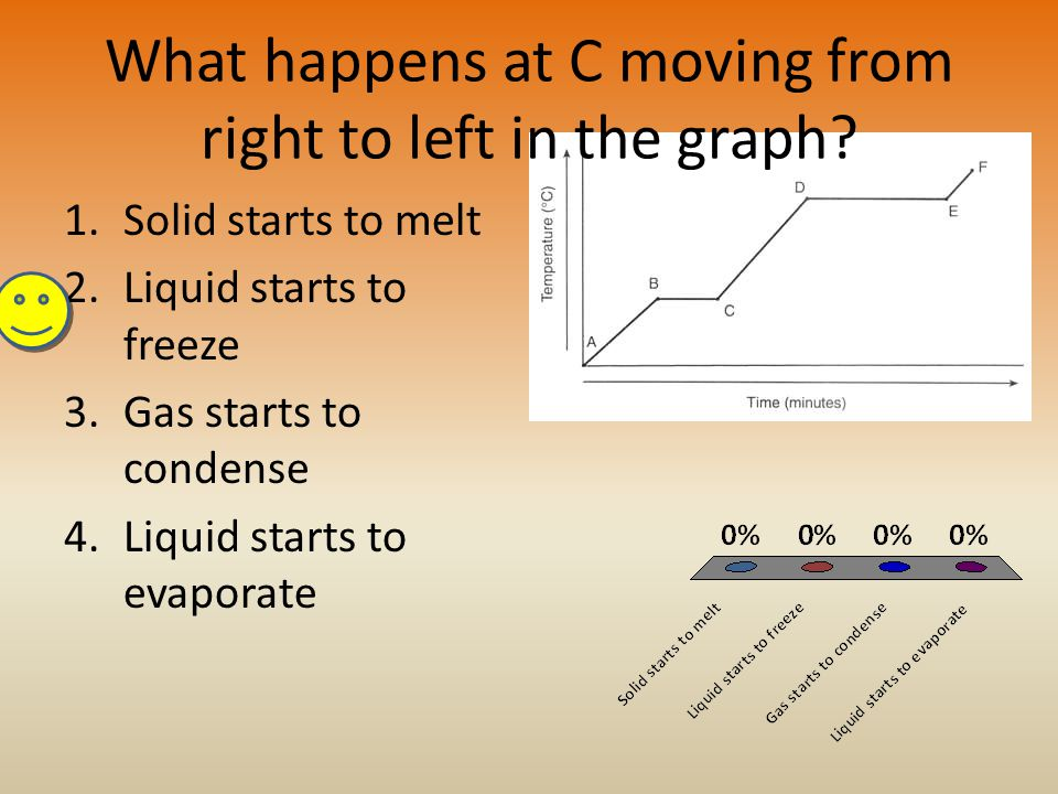 What happens at C moving from right to left in the graph.