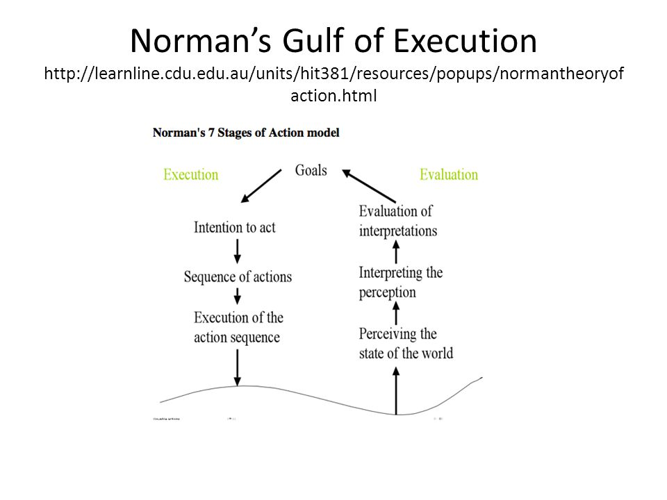 Norman's Gulf of Execution http://learnline.cdu.edu.au/units/hit381/resources/popups/normantheoryof action.html