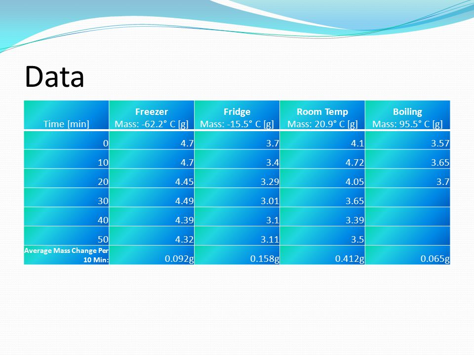 Data Time [min] Freezer Mass: -62.2° C [g] Fridge Mass: -15.5° C [g] Room Temp Mass: 20.9° C [g] Boiling Mass: 95.5° C [g] 04.73.74.13.57 104.73.44.723.65 204.453.294.053.7 304.493.013.65 404.393.13.39 504.323.113.5 Average Mass Change Per 10 Min: 0.092g0.158g0.412g0.065g