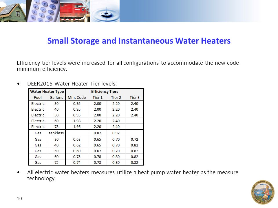 Small Storage and Instantaneous Water Heaters Efficiency tier levels were increased for all configurations to accommodate the new code minimum efficiency.
