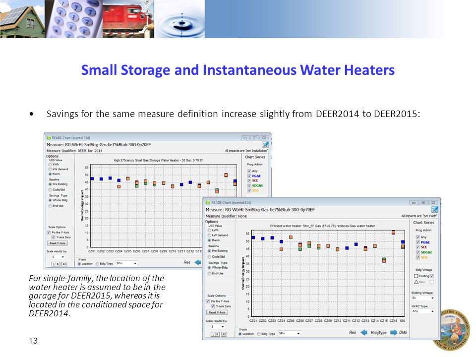 Small Storage and Instantaneous Water Heaters Savings for the same measure definition increase slightly from DEER2014 to DEER2015: For single-family, the location of the water heater is assumed to be in the garage for DEER2015, whereas it is located in the conditioned space for DEER2014.