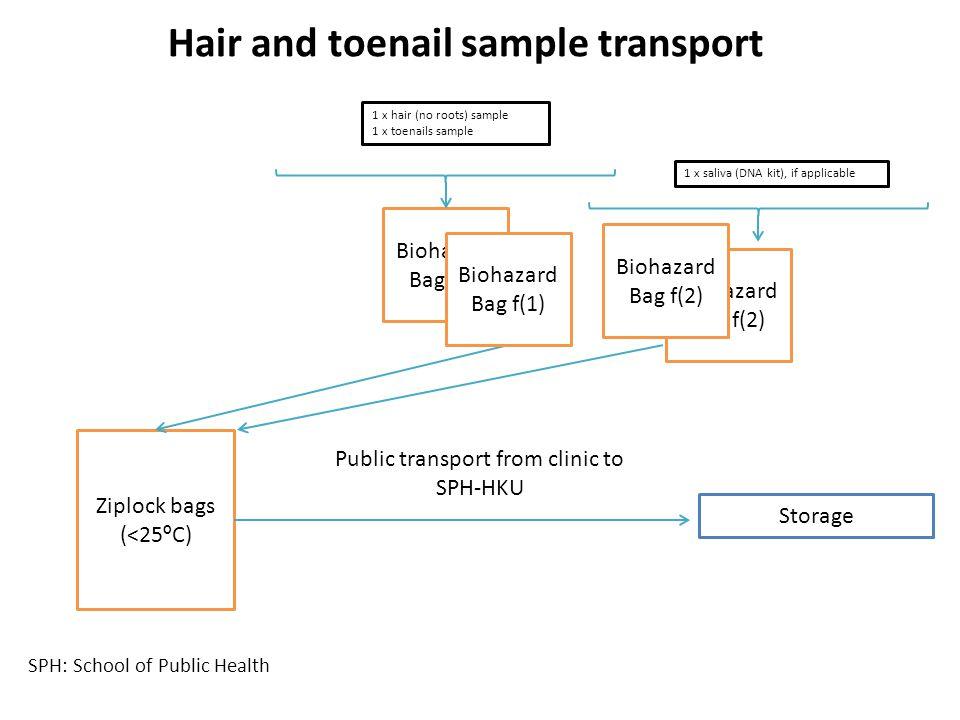 Biohazard Bag f(1) Ziplock bags (<25 º C) 1 x hair (no roots) sample 1 x toenails sample Public transport from clinic to SPH-HKU Storage Biohazard Bag f(1) Biohazard Bag f(2) 1 x saliva (DNA kit), if applicable SPH: School of Public Health Hair and toenail sample transport